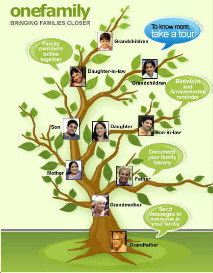 Populaire Crea l'albero genealogico della tua famiglia con One Family  ZA45